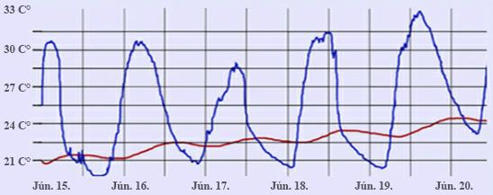 paplan teszt celsius nyári 5 nap